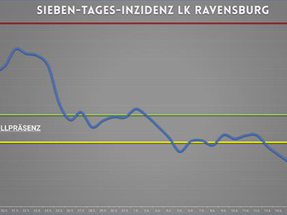 Die Entwicklung im Kreis Ravensburg